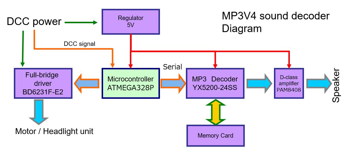 mp3 dcc